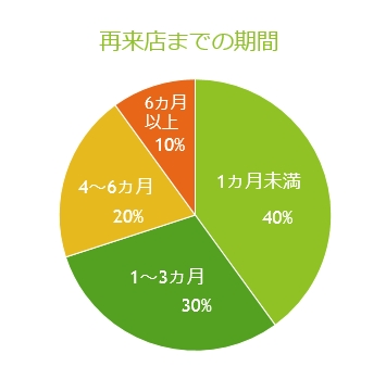 【11-3】プレゼン力UP!パワポのグラフを見やすくする6つのコツ_画面ショット6