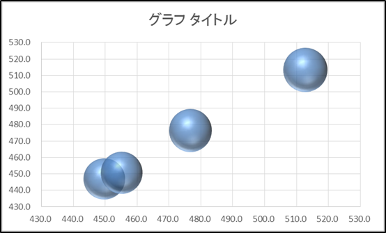 (バブルチャート)5.作成手順