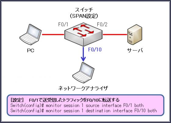 図6設定例1