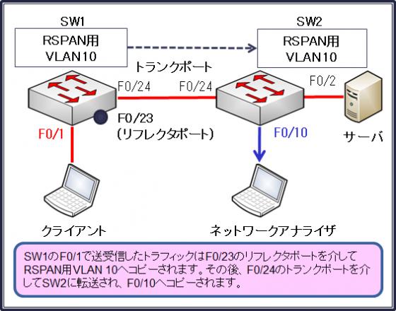 図11RSPAN