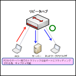 CCNP資格対策!ネットワーク技術 ~SPAN編~