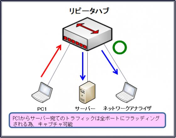 図1リピータハブ (Unicode エンコードの競合)