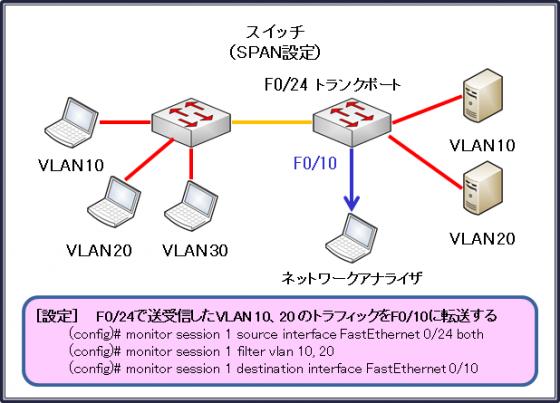 図7設定例2