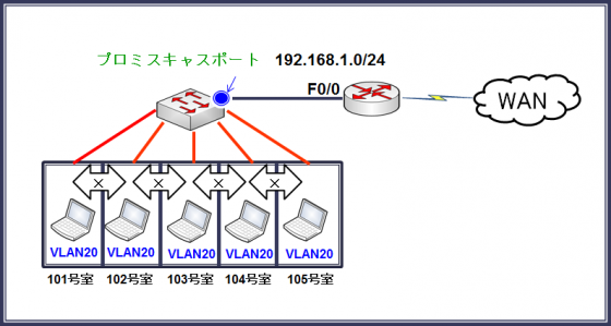 図4プライベートVLANを使用する場合