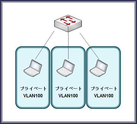 図2プライベートVLAN