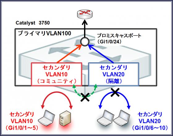 図5プライベートVLANの種類