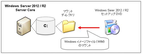 図4ディスクのマウント