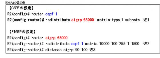 図5.R2の設定例