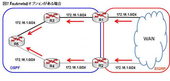 図7.subnetsオプションがある場合