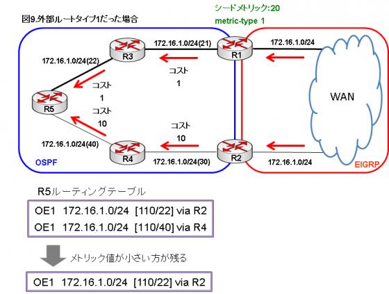 図9.外部ルートタイプ1だった場合