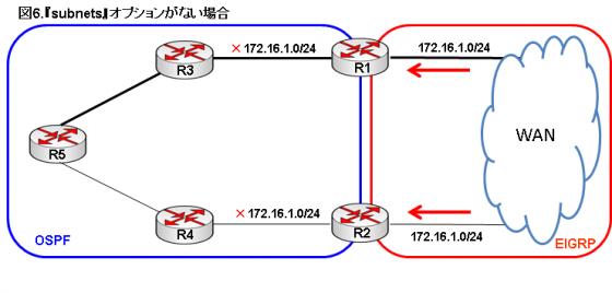 図6.subnetsオプションがない場合