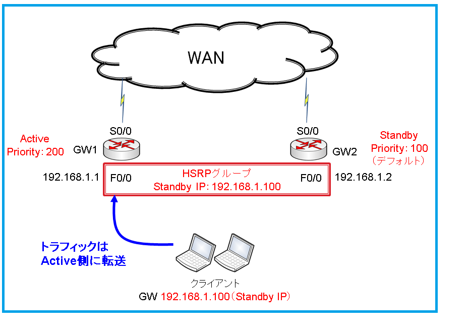図3 HSRP