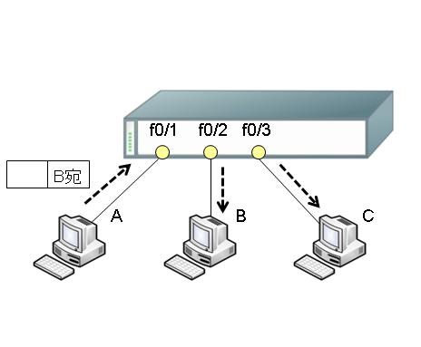 図2.フラッディング