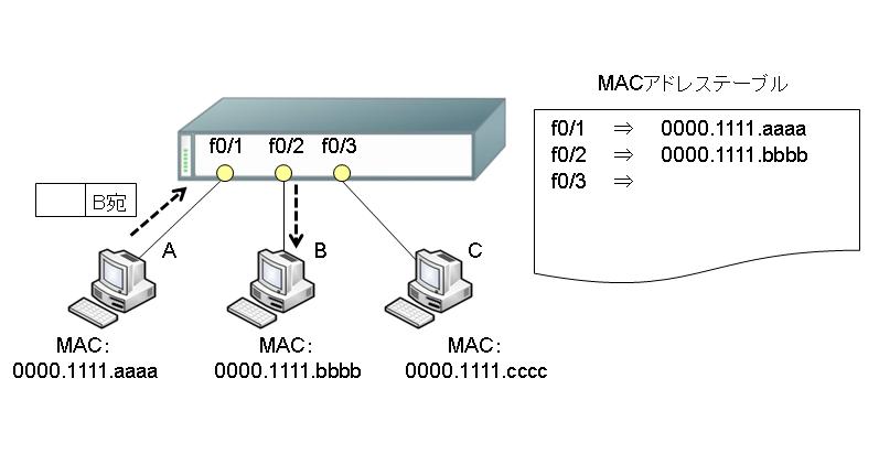 図6.AからBの通信