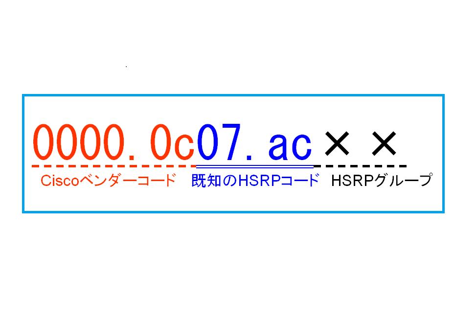 図4 HSRP仮想MACアドレス