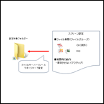 MCSA資格対策:Windows Server 2012 サーバー技術 ~ファイルスクリーン編~
