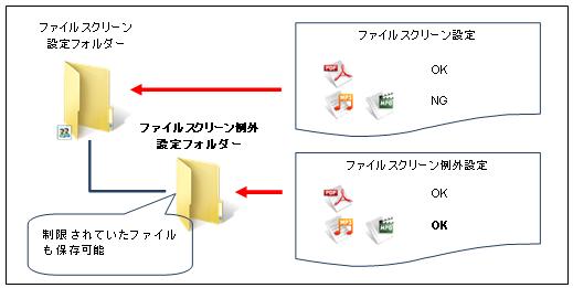 図11ファイルスクリーン例外のイメージ