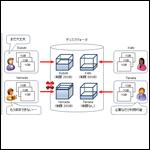 MCSA資格対策:Windows Server 2012 ディスククォータ