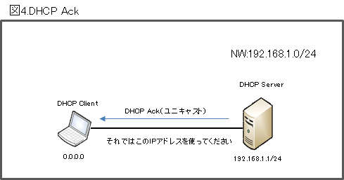 DHCP Ack