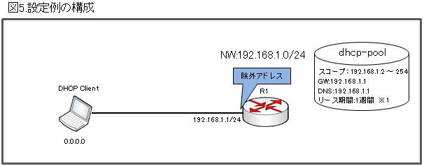 設定例の構成