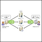 MCSA資格対策:Windows Server 2012リモートサーバ管理
