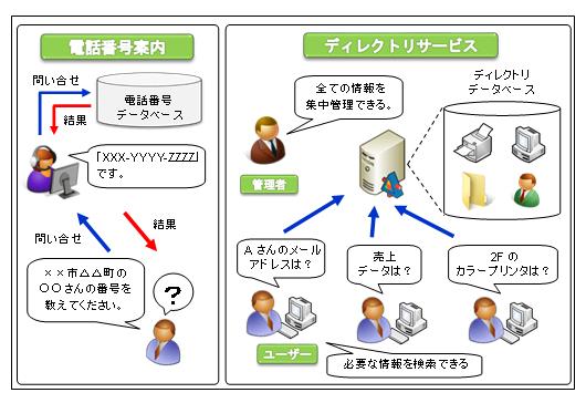 ActiveDirectory | KENスクール...