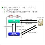 CCNA資格対策!CiscoIOSファイル管理とパスワードリカバリその2