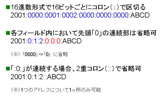 図1 IPv6アドレスの表記法