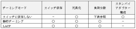 図4 チーミングモードの設定値
