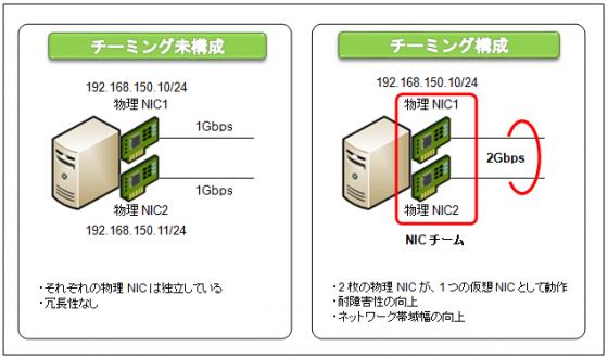 図1 NICチーミング構成イメージ