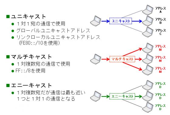 図2 IPv6アドレスの種類