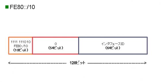 図3 リンクローカルユニキャストアドレスフォーマット