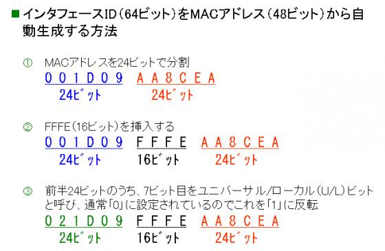 図4 EUI-64フォーマット