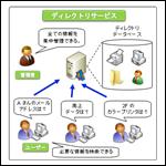 MCSA資格対策:ActiveDirectory