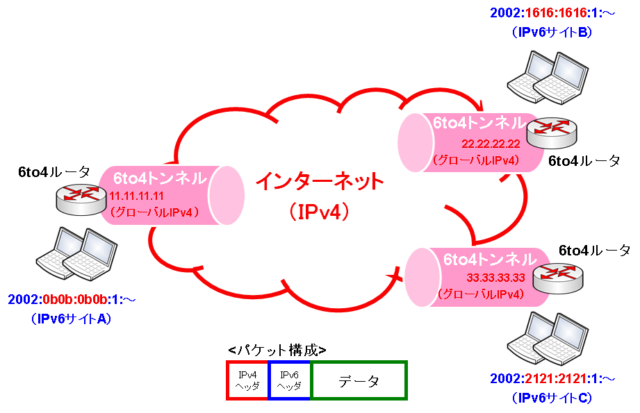 IPv6移行技術   KENスクールブロ...