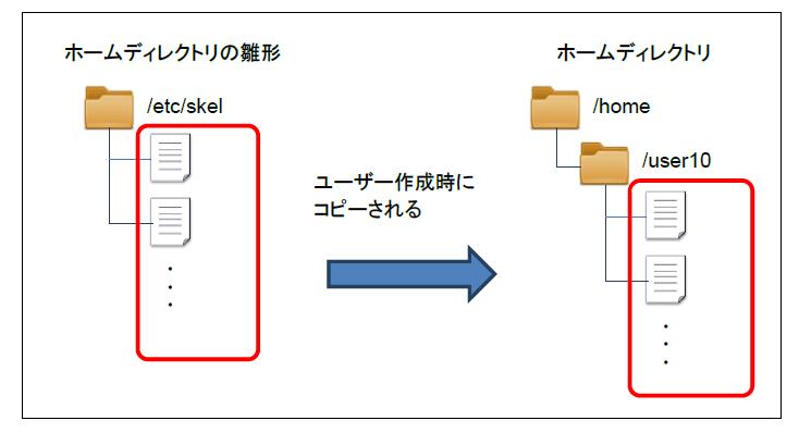 図6 ホームディレクトリのデフォルトのファイル