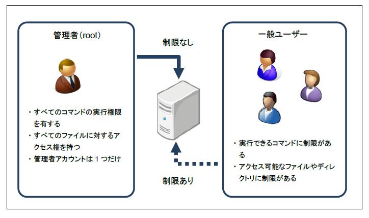 図2 ユーザーの種類