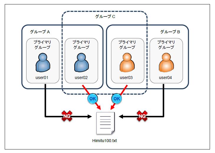 図3 ユーザーとグループ