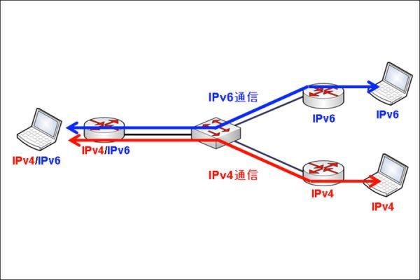 IPv4からIPv6への移行技術