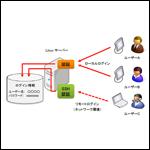 Linuxのユーザーアカウントの管理