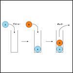 [C言語基礎]スタックと関数