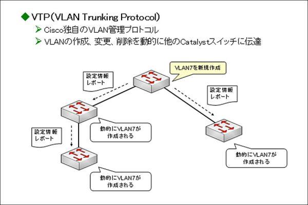 CCNA資格対策!VTP(VLAN Trunking Protocol)とは?
