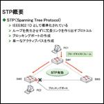 CCNA資格対策!STP(Spanning Tree Protocol)とは?