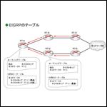 CCNA資格対策!EIGRP(Enhanced Interior Gateway Routing Protocol)とは?