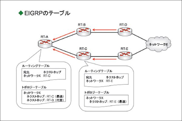 CCNA資格対策!EIGRP(Enhanced Interior Gateway Routing Protocol)とは?