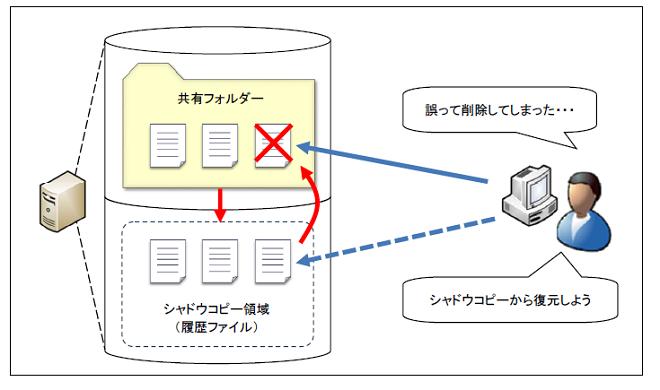 ボリューム シャドウ コピー サービス 【Windows 10】 Volume Shadow