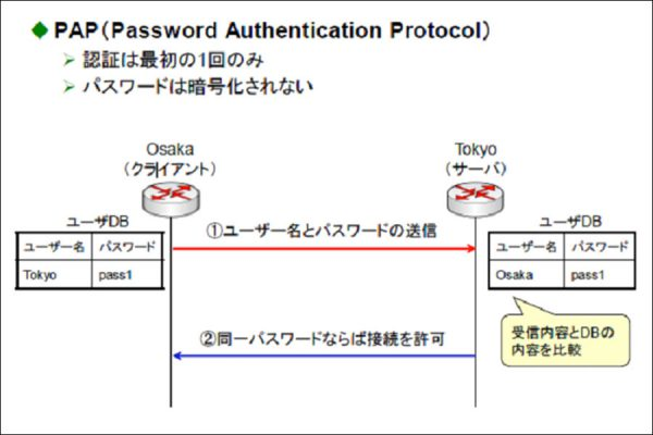 PPP(Point to Point Protocol)その2
