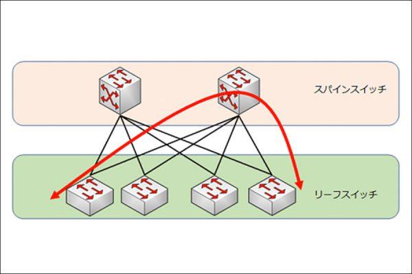 リーフ&スパイン型ネットワーク
