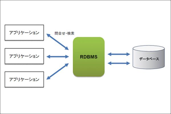 データベース その1(データベースの概要)