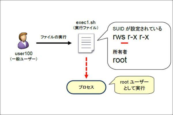 Linuxアクセス権その2(特殊なアクセス権)